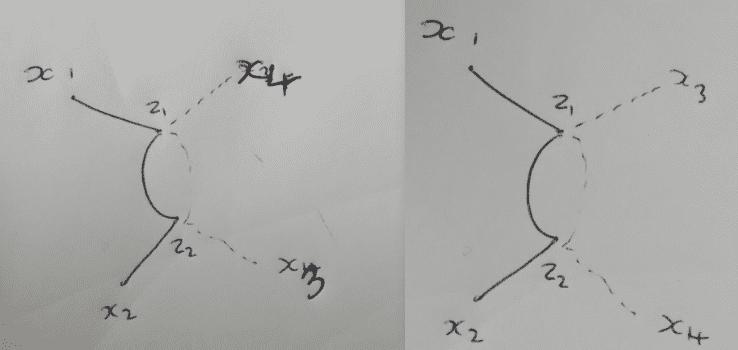 Scattering 4 Point Correlator Number Of Distinct Feynman Diagrams