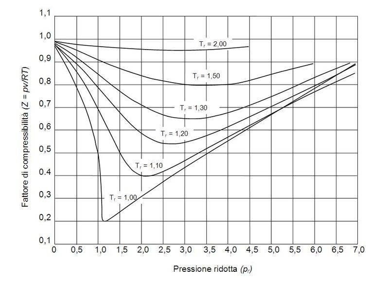 Diagramma_generalizzato_fattore_di_compressibilit%C3%A0.jpg