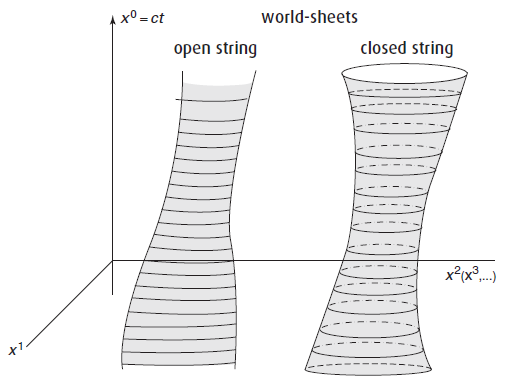 Dibujo20150803-world-sheets-open-strings-closed-strings-string-theory-Zwiebach.png