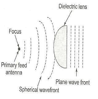 dielectric-lens-antenna.jpg
