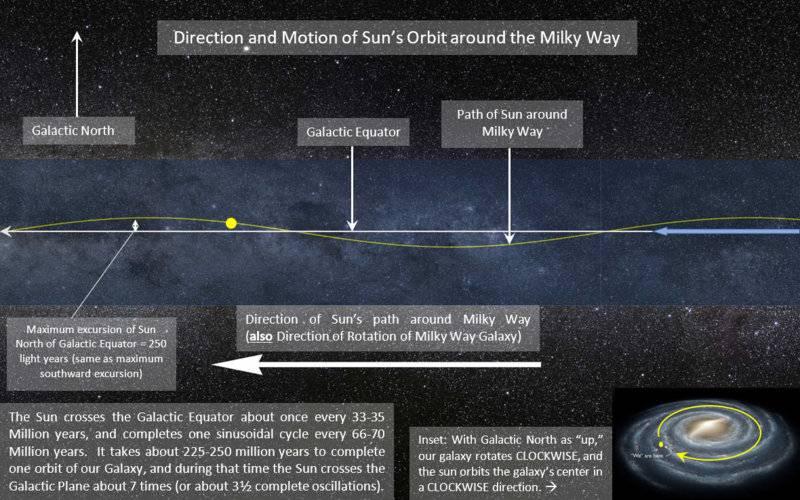 Direction & Motion of Sun around Galaxy (08Nov2018).jpg