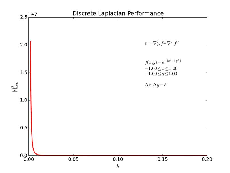 Discrete_Laplacian_ERROR_Test1.png