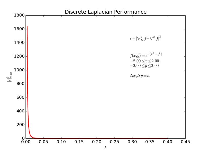 Discrete_Laplacian_ERROR_Test2.png
