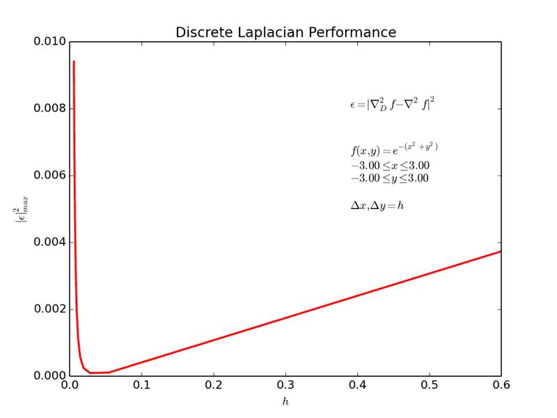 Discrete_Laplacian_ERROR_Test3.png