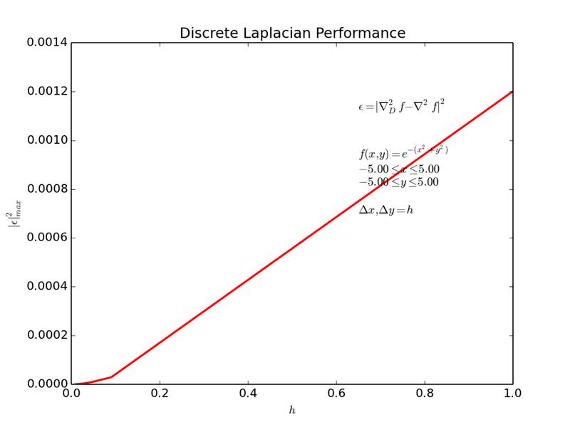 Discrete_Laplacian_ERROR_Test5.png