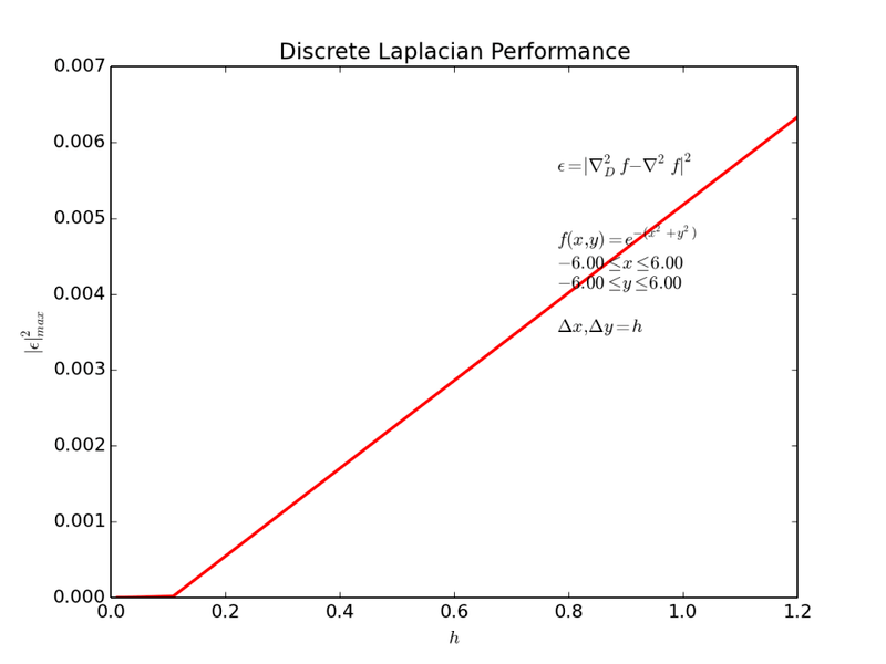 Discrete_Laplacian_ERROR_Test6.png