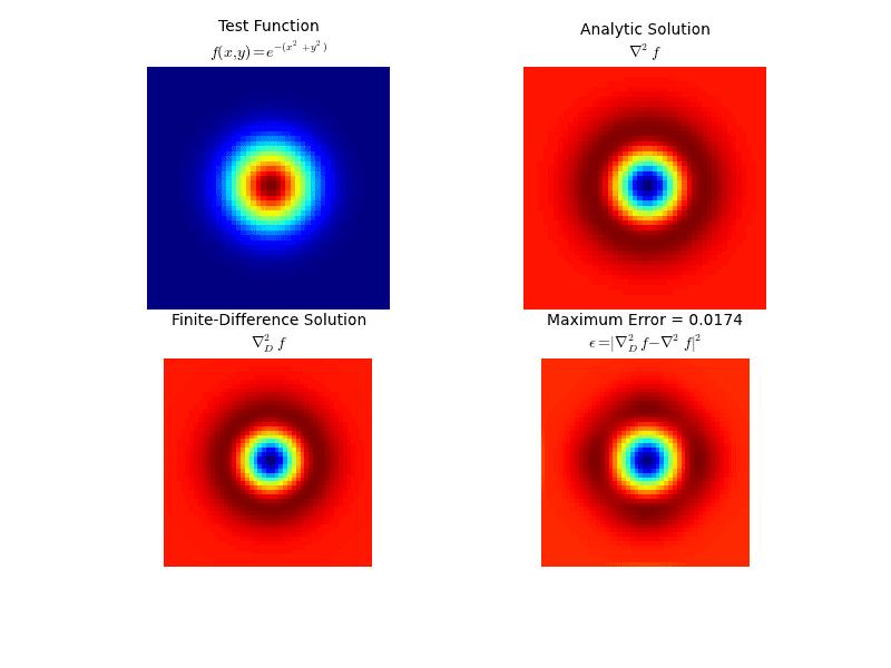 Numerical Solution for Complex PDE (Ginzburg-Landau Eqn