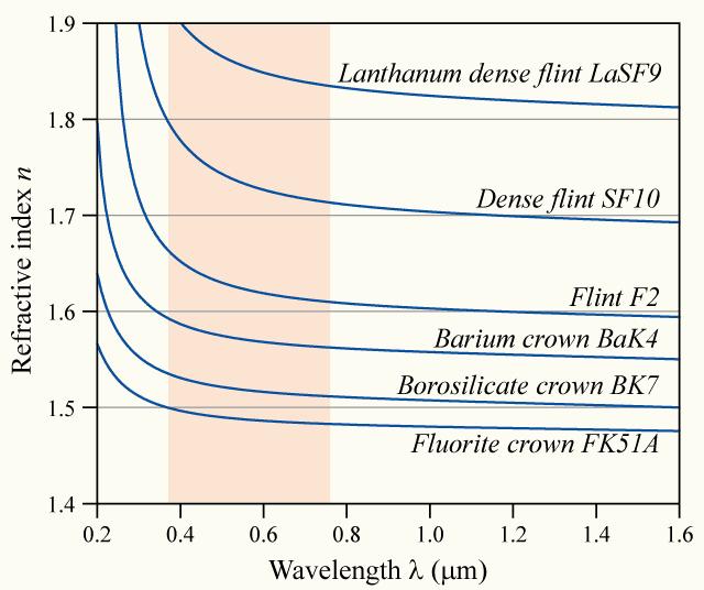 dispersion-curve3.png