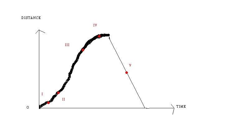 Distancetimegraph-1.jpg