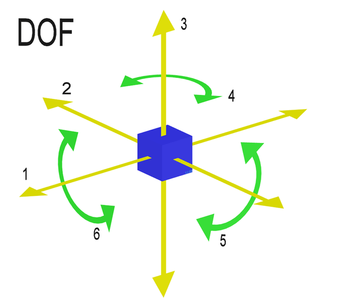 DOF_Degrees_of_freedom_(mechanics).png