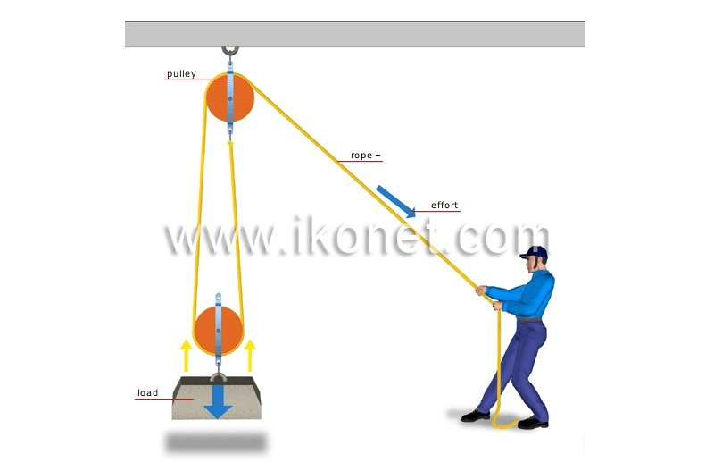 double-pulley-system-323590.jpg