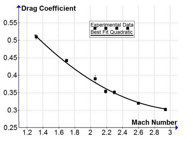 Drag vs. Mach Number.PNG