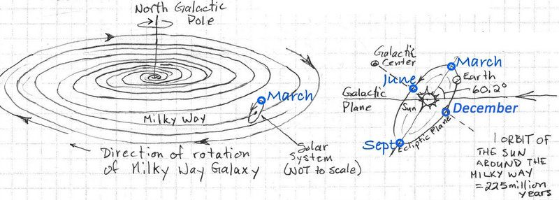 drawings-orientation-of-earth-sun-solar-system-in-milky-way-crop-annotated copy.jpg