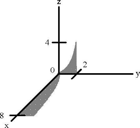 dzdxdy-graph.jpg