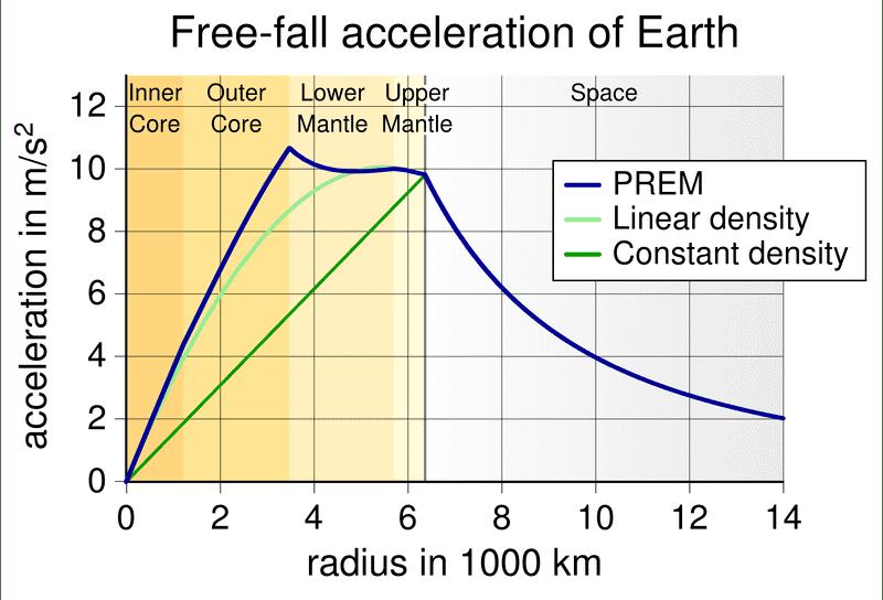 EarthGravityPREM2.png