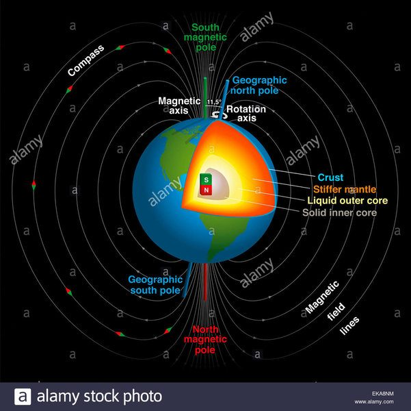 earths-magnetic-field-geographic-and-magnetic-north-and-south-pole-EKA8NM.jpg