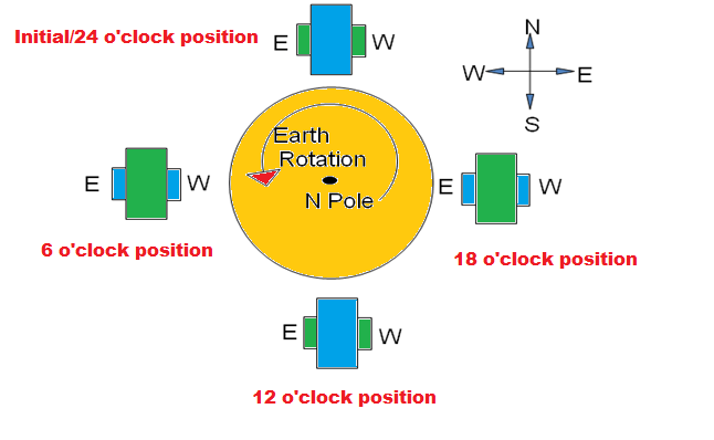 Effect-of-earth-rotation-on-Gyro-at-Equator.png