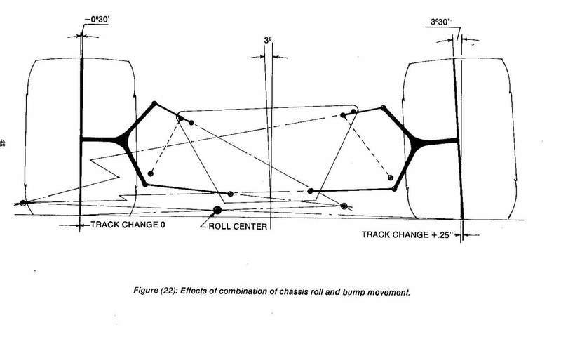 Race Car Suspension Class Page 2 Physics Forums The Fusion