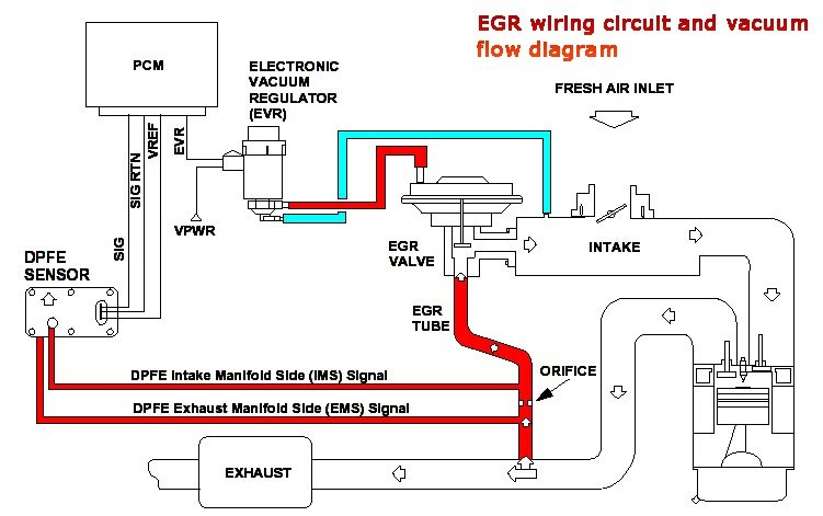 Removal Of Egr System  Performance Gain Or Loss