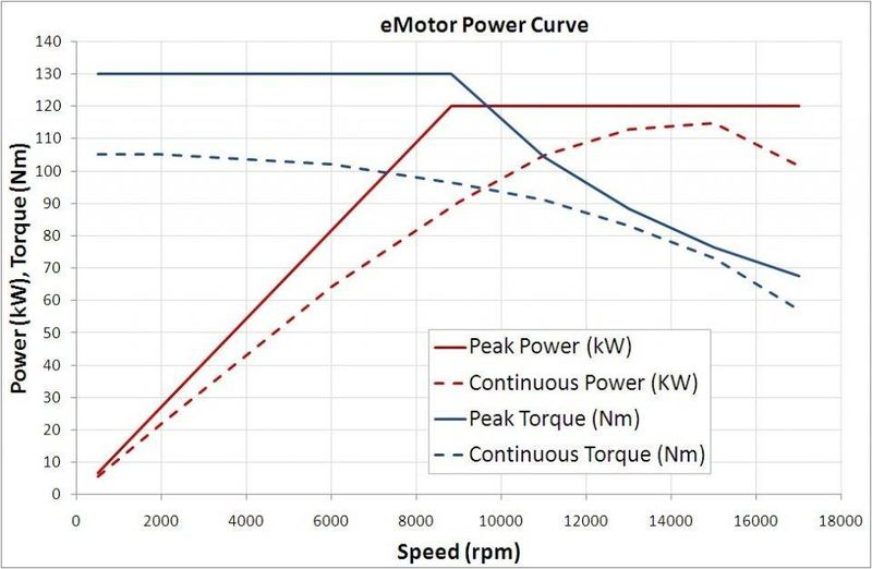 Electric-motor-performance-courtesy-McLaren-Electronic-Systems.jpg