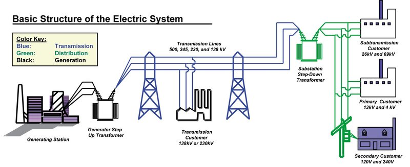 What Transformer Connections Are Used Where And Why Ac Mains Power