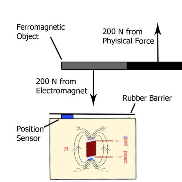 Electromagnet diagram 3.jpg