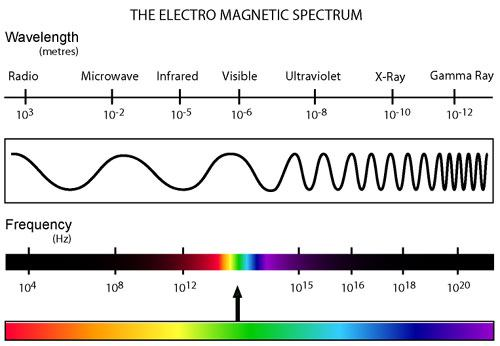 electromagnetic waves question physics forums