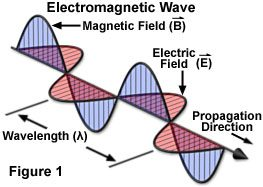 electromagneticjavafigure1.jpg
