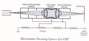 Electrostatic-Focusing-of-CRT-300x139.jpg