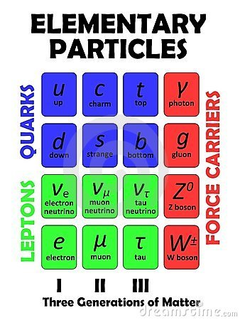 elementary-particles-22713391.jpg