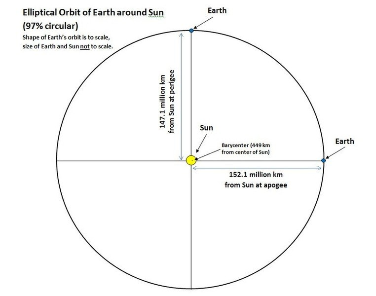Orientation Of The Earth Sun And Solar System In The Milky