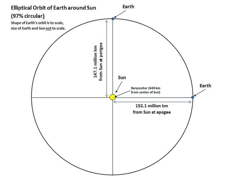 Elliptical Orbit of Earth around Sun 17Apr2017s.jpg