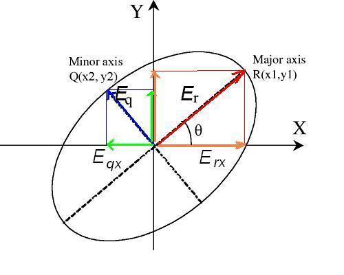 ellipticallypolarized.JPG