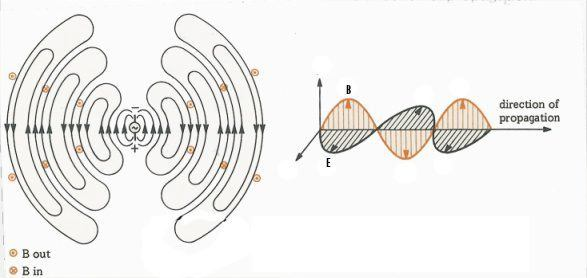Dipole antenna question | Physics Forums