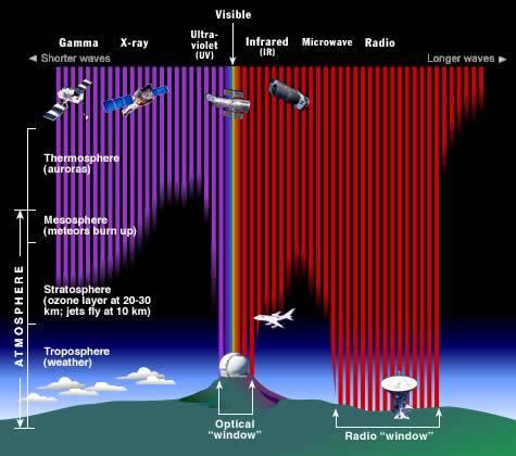 EM_spectrum_atmosphere.jpg