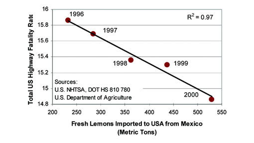 emons-imported-to-the-USA-from-mexico-correlates-with-a-decrease-in-the-US-highway-fatality-rate.jpg