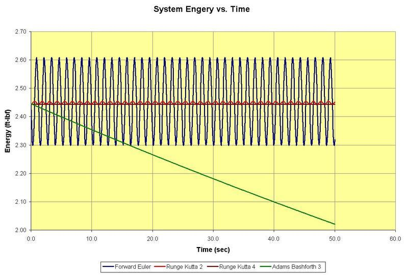 Numerical Integration and Energy Loss | Physics Forums