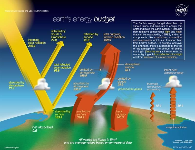 -Energy-System-satellite-infrared-radiation-fluxes.jpg