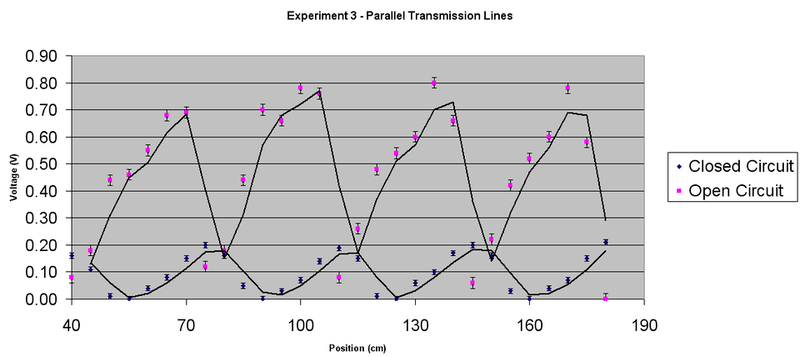 Exp3Graph1.png