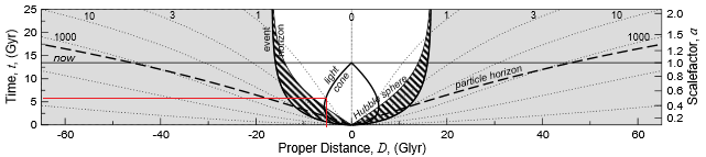 expansion proper distance only L&D example.png