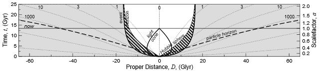expansion proper distance only L&D.PNG