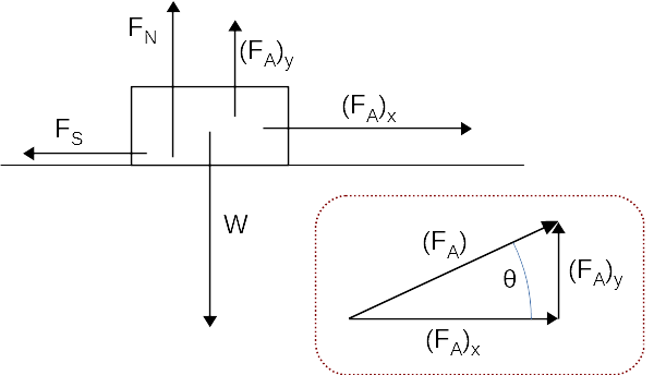 FBD2-ForceOnBoxAtAngle.png