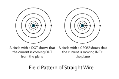 field-pattern-of-straight-wire-2.png