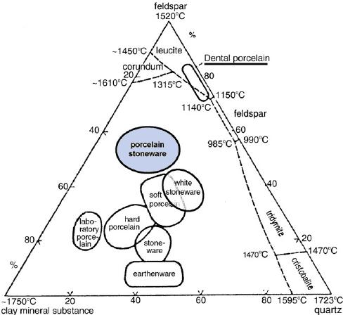 Interpreting Ternary Phase Diagram Physics Forums