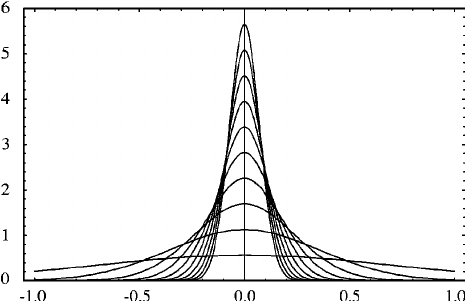 Fig-2-Plot-of-the-sequence-of-functions-g-x-defined-in-Eq-13-for.png