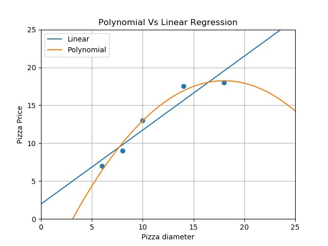 Polynomial Regression with Scikit-learn | Physics Forums