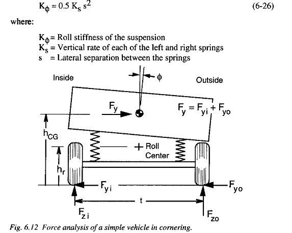 Roll Stiffness Physics Forums The Fusion Of Science