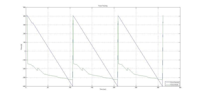 Figure%205_Sawtooth%20wave_force%20tracking.jpg
