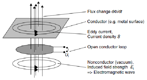 Figure-36-Induced-electric-field-strength-E-in-different-materials-from-to-bottom-are.png