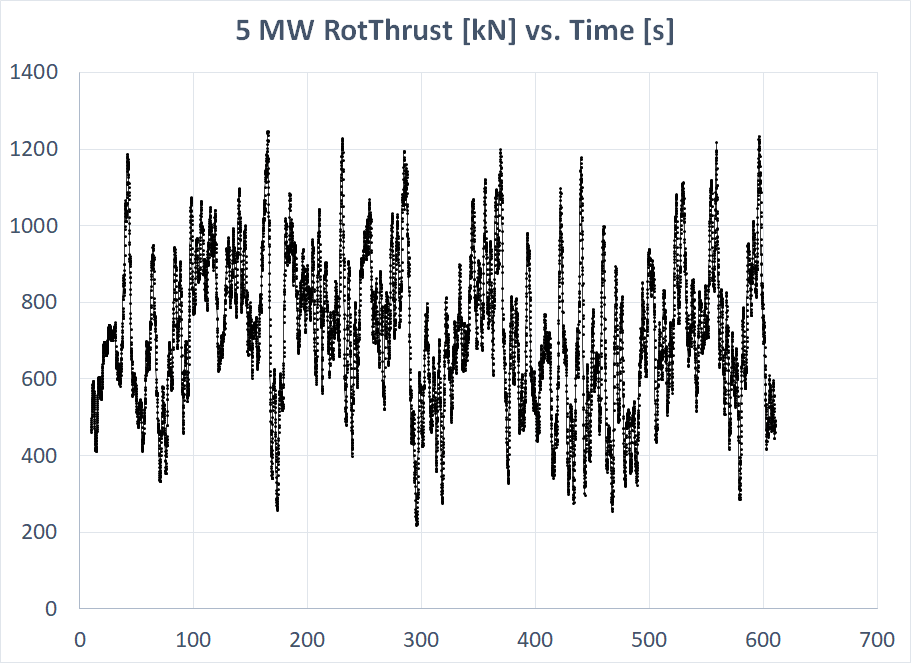 Figure1_5MW_Thrust_vs_Time.png